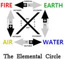 Elemental-circle.png
